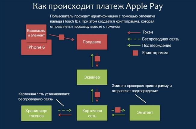Оплата через Appl Pay