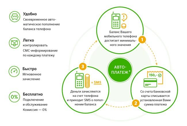 выгодные карты беларусбанка для зарплаты