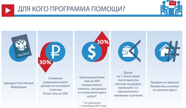 программа поддержки ипотечных заемщиков этапы