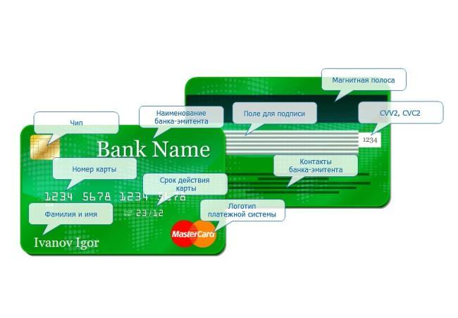 как заказать реквизиты карты сбербанка через смс 900 кредит в молдове онлайн с доставкой
