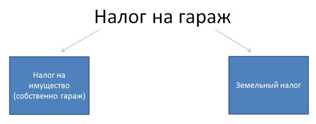Налог на гараж льготы пенсионерам в москве