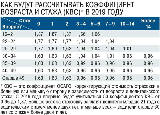 коэффициенты для расчета стоимости ОСАГО на год